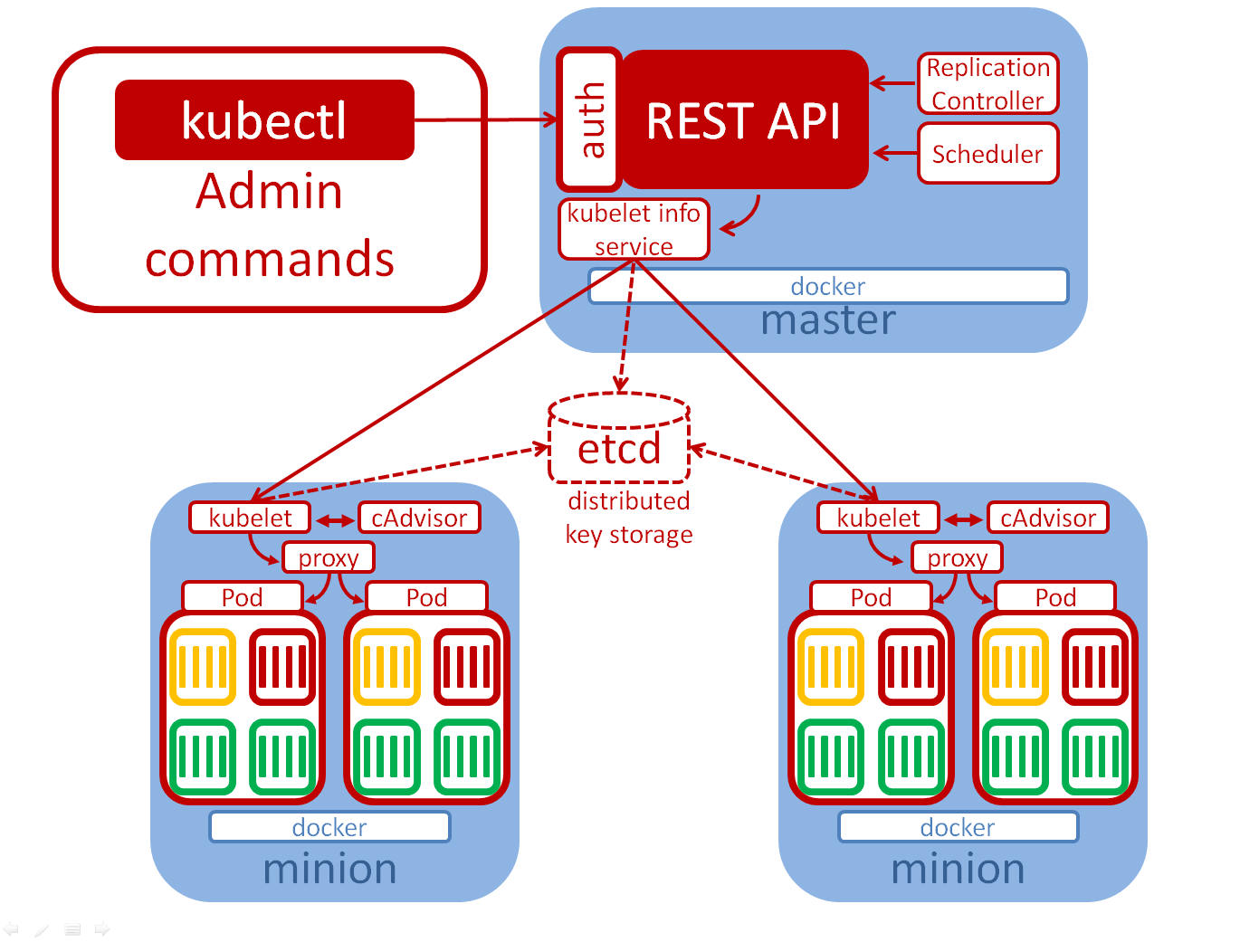 Getting started with OpenShift Container Platform -