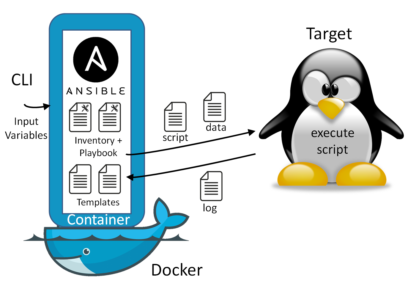 Ansible Templating - A Hello World -
