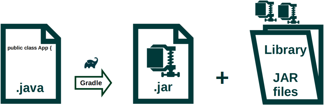 Java Build Automation Part 2: Create executable jar using