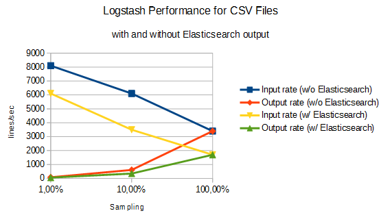 2016-12-05-14_27_24-logstash-input-performance-with-and-without-elasticsearch-output-ov-v0-1-ods-l