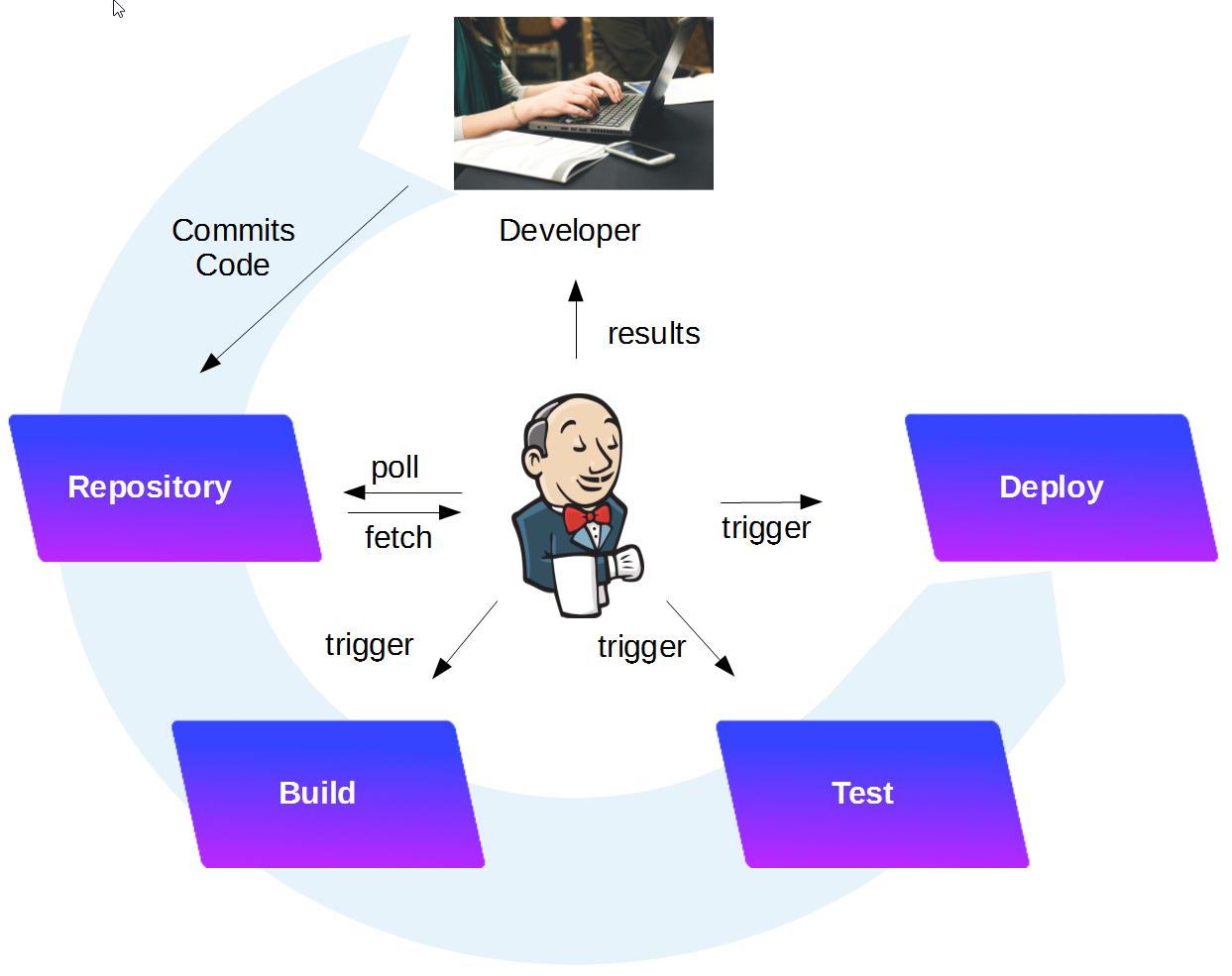 Jenkins Part 2: automated Code Download and Build (Gradle + Maven) -