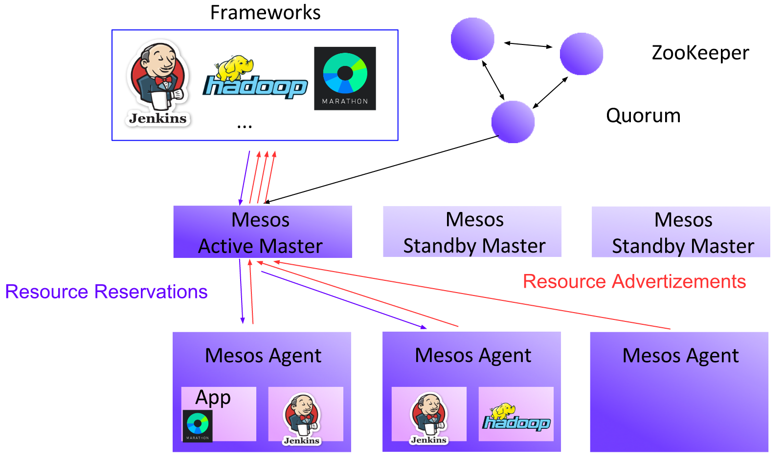 Getting Started with Mesos Resource Reservation & Marathon