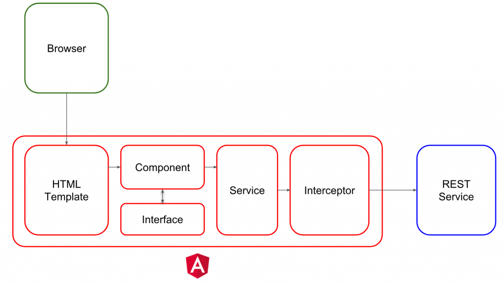 Consuming a REST API with Angular 6 - HttpClientModule