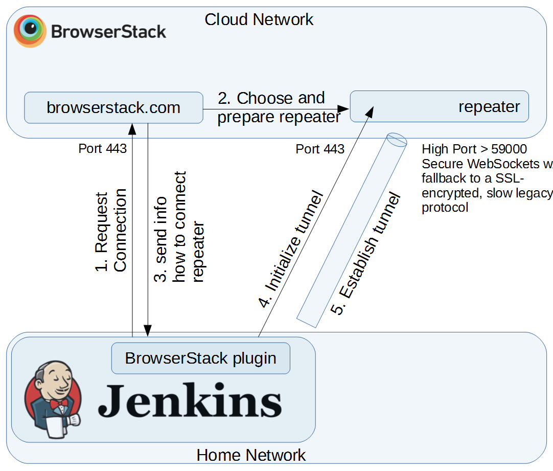 Jenkins BrowserStack Integration: Establishing a Tunnel