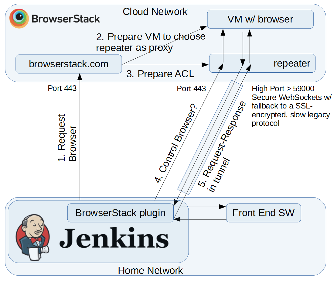 Jenkins BrowserStack Integration: Communication flows during 'local' testing