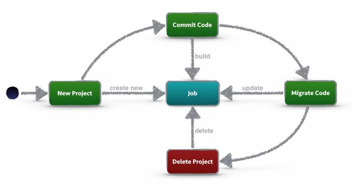 From: https://blog.codecentric.de/en/2015/10/using-jenkins-job-dsl-for-job-lifecycle-management/