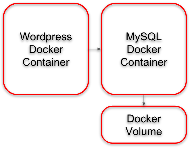 Wordpress Docker Architecture with Docker Volume