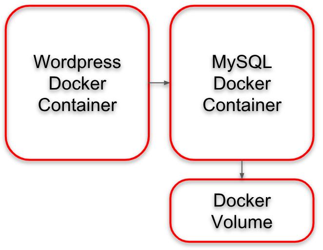 Wordpress Docker Architecture with Docker Volume