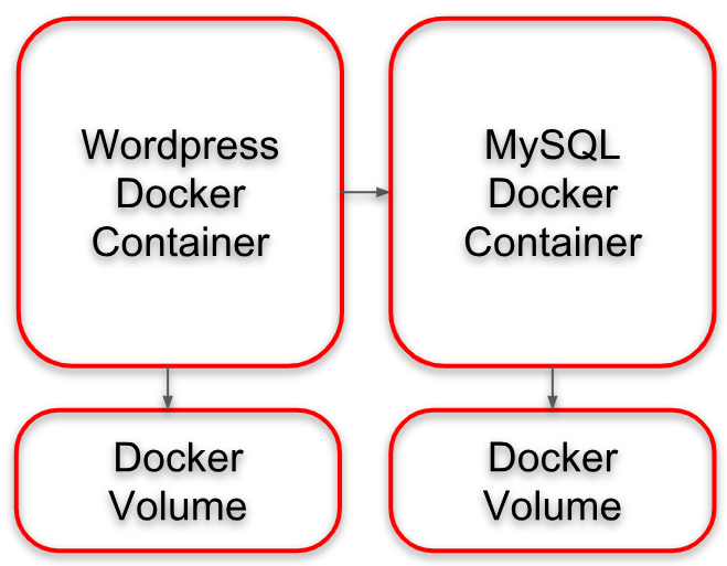 Install WordPress via OpenShift: Architecture with two Containers and two persisten Volumes