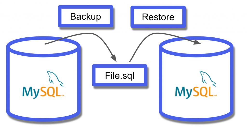 MySQL Backup & Restore