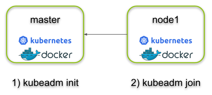 How to create a Kubernetes Cluster