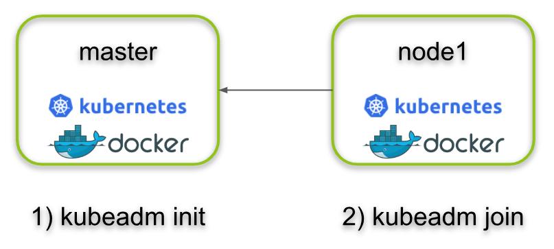 Kubernetes (3) - Installing a Kubernetes Cluster with kubeadm -