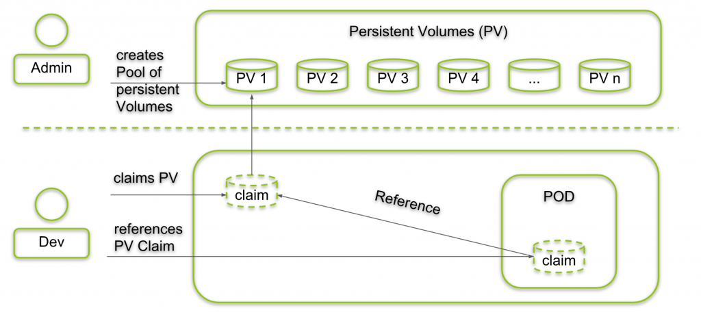 Persistent Volumes vs Persistent Volume Claims