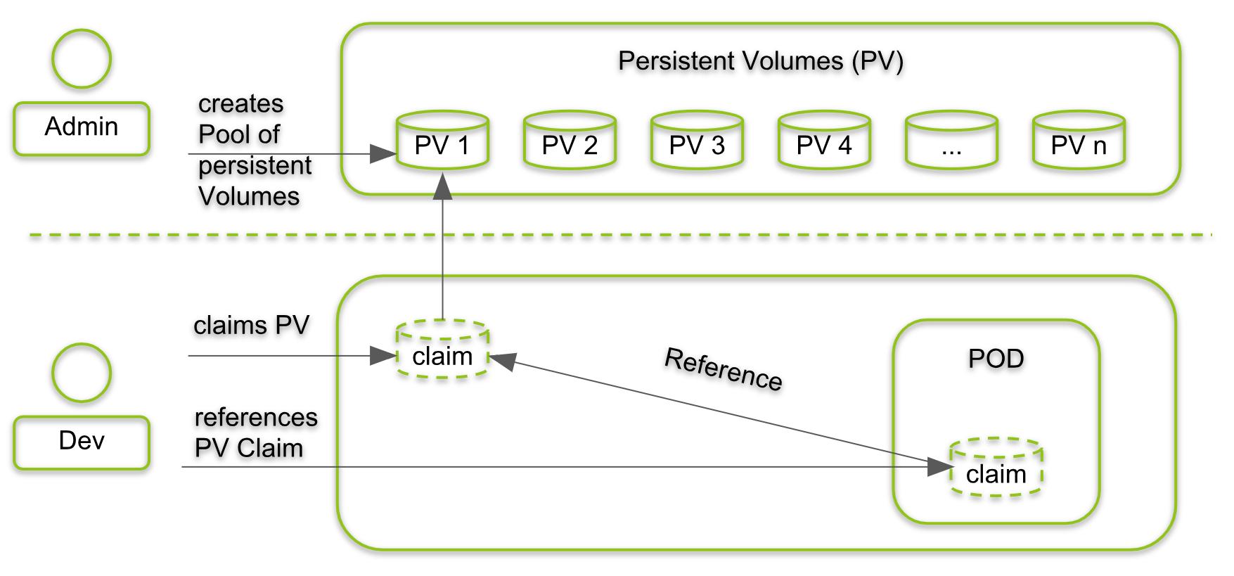 Kubernetes (4): Persistent Volumes - Hello World -