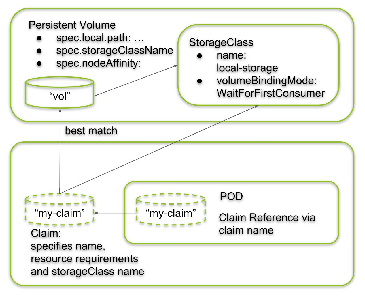 Kubernetes (5) Local Persistent Volumes - A Step-by-Step Tutorial -