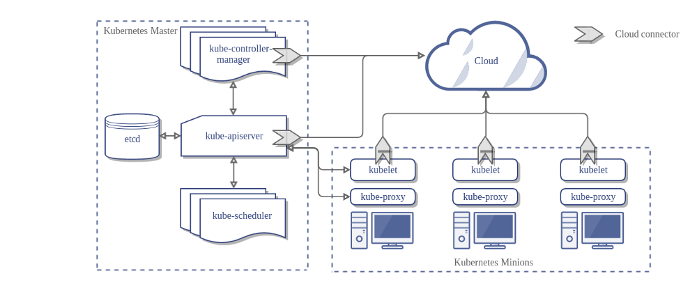 Kubernetes Architecture from official documentation