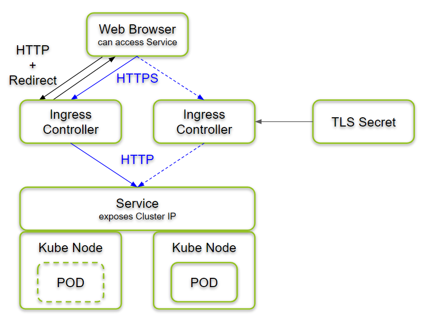 HTTPS access via Kubernetes Ingress Controller on a two Node Cluster