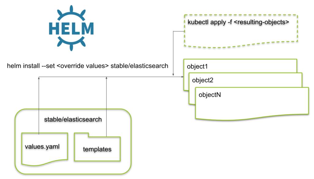 Kubernetes (9): Installing ElasticSearch using Helm Charts -