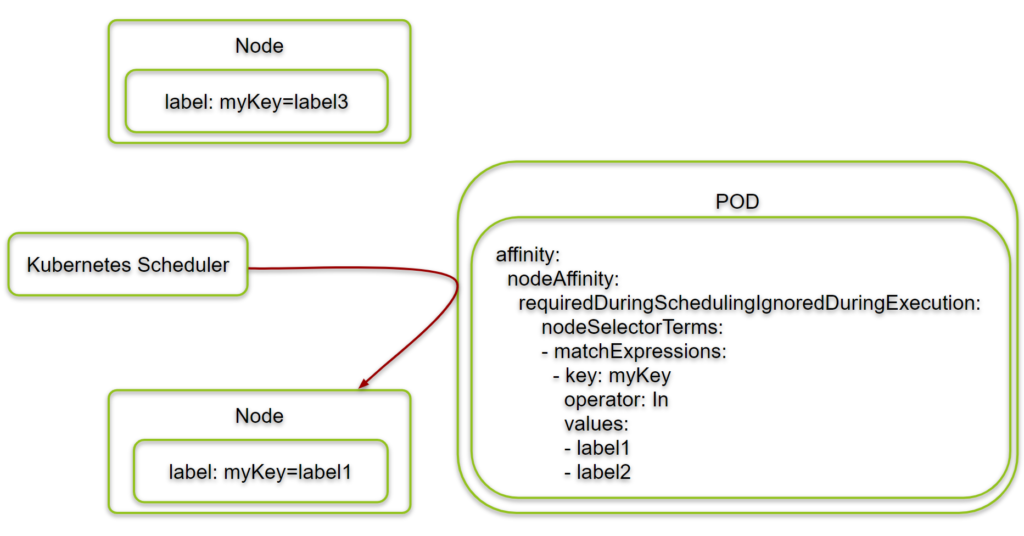 Example with Kubernetes Node Affinity