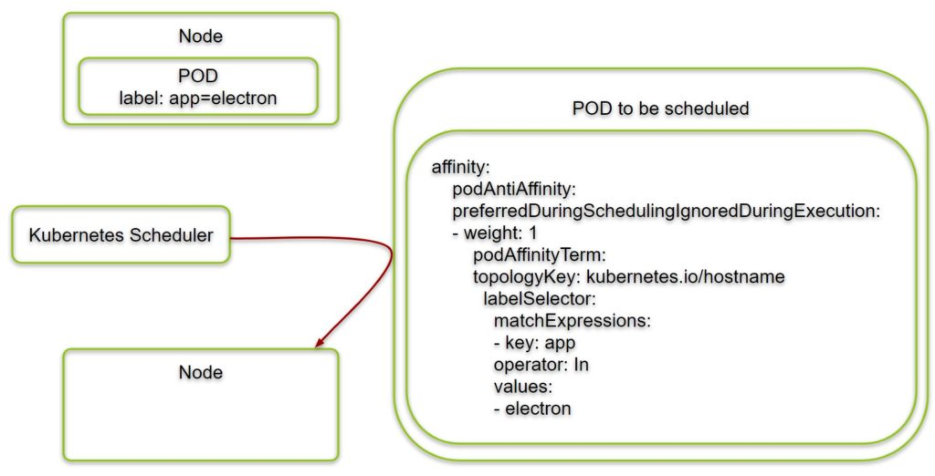 Example with Kubernetes POD Anti-Affinity