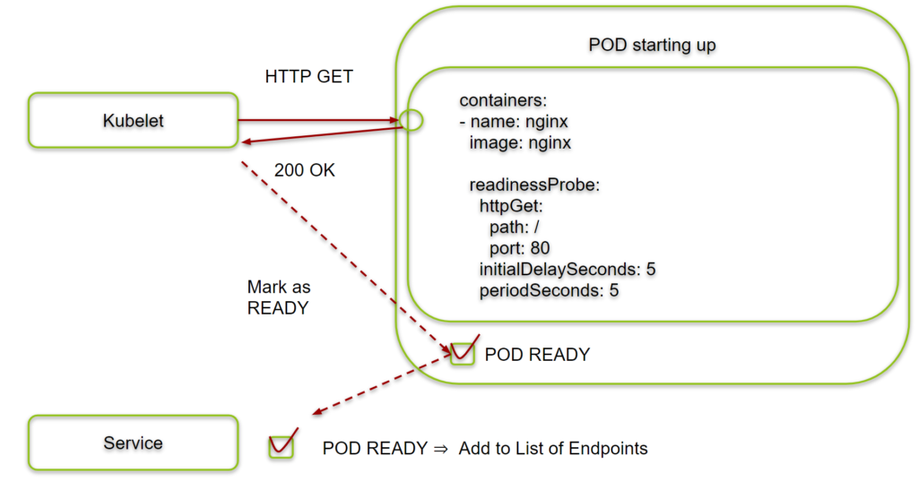 Kubernetes Readiness Probes -- if answered correctly,, POD is added to list of Service Endpoints