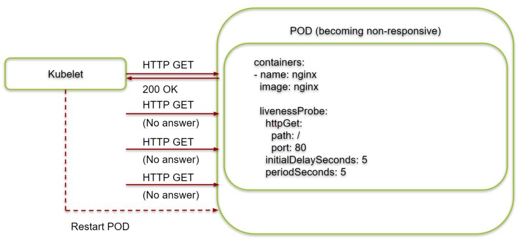 Kubernetes Liveness Probe -- Kublet restarting non-responsive POD