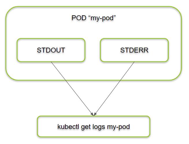 kubectl get logs my-pod