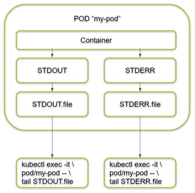 Kubernetes Logging of PODs via internal Files