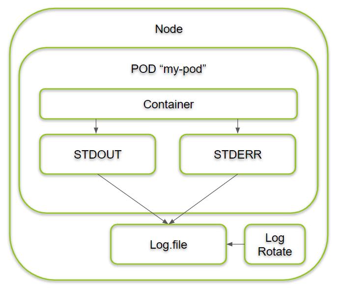 Kubernetes Logging of PODs via Node Files